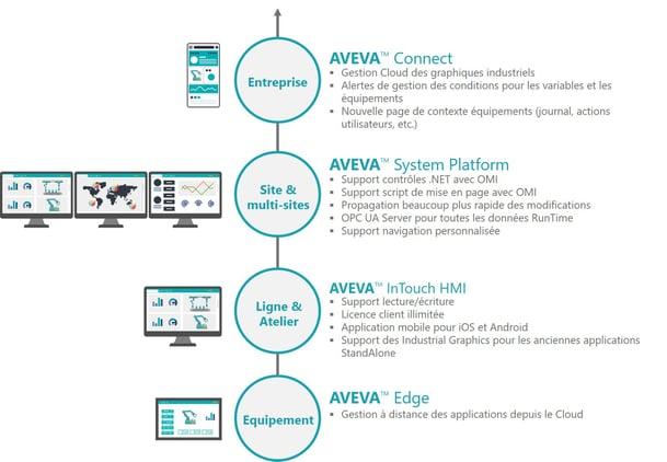 AVEVA-edge-to-enterprise-1