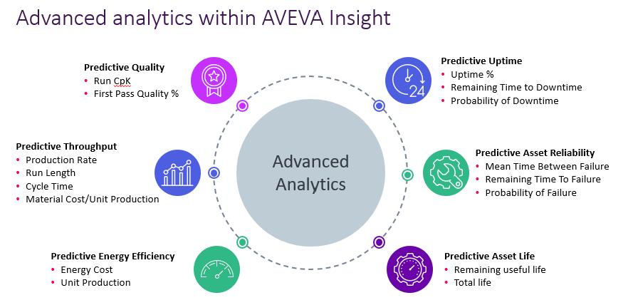 advanced-analytics-aveva-insight