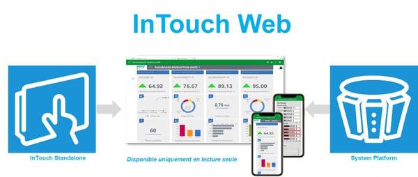 intouch-web-html5-wonderware