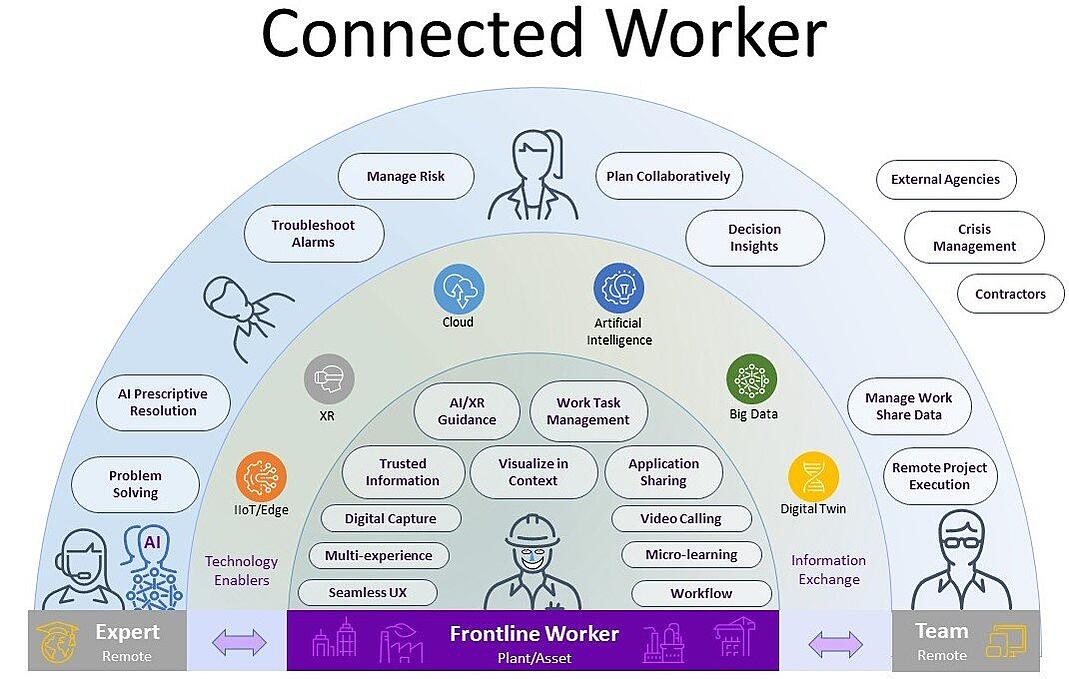 OEM Connected Worker